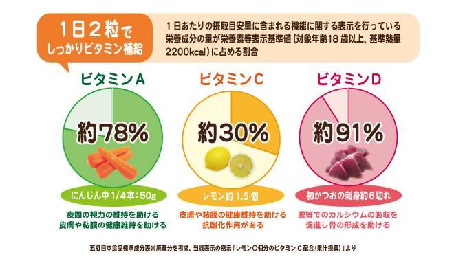 果物 ビタミン d ビタミンDの多いきのこ類ランキング |